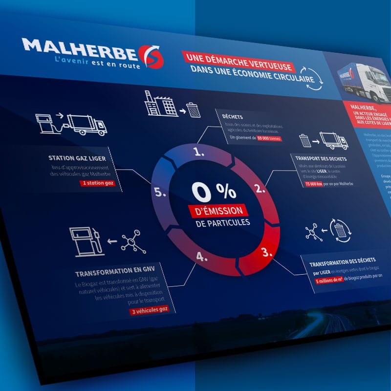 Infographie anime digital Malherbe CO2